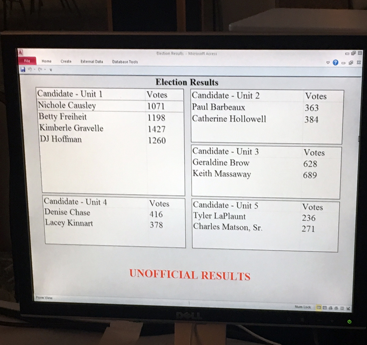 unofficial results 2018